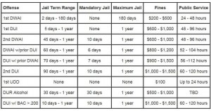 Colorado Sentencing Laws for DUI and DWAI