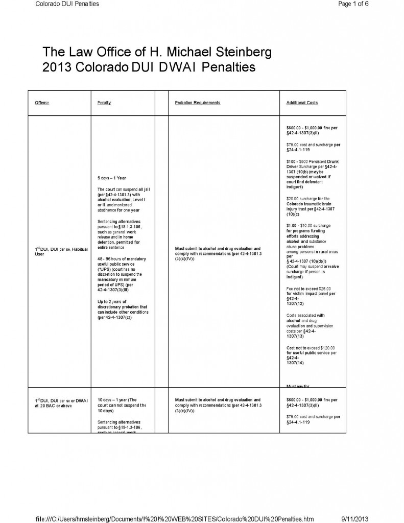 COLORADO MASTER DUI PENALTIES CHART FINAL_Page_1