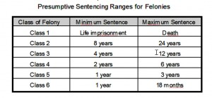 Colorado Felony Sentenceing Chart