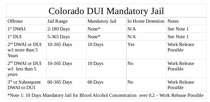 THIRD DUI COLORADO