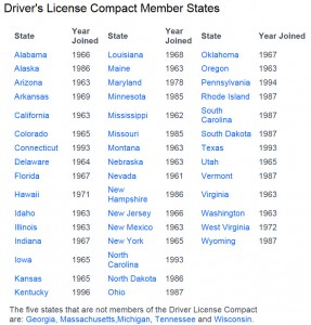 Interstate Drivers License Compact Member States